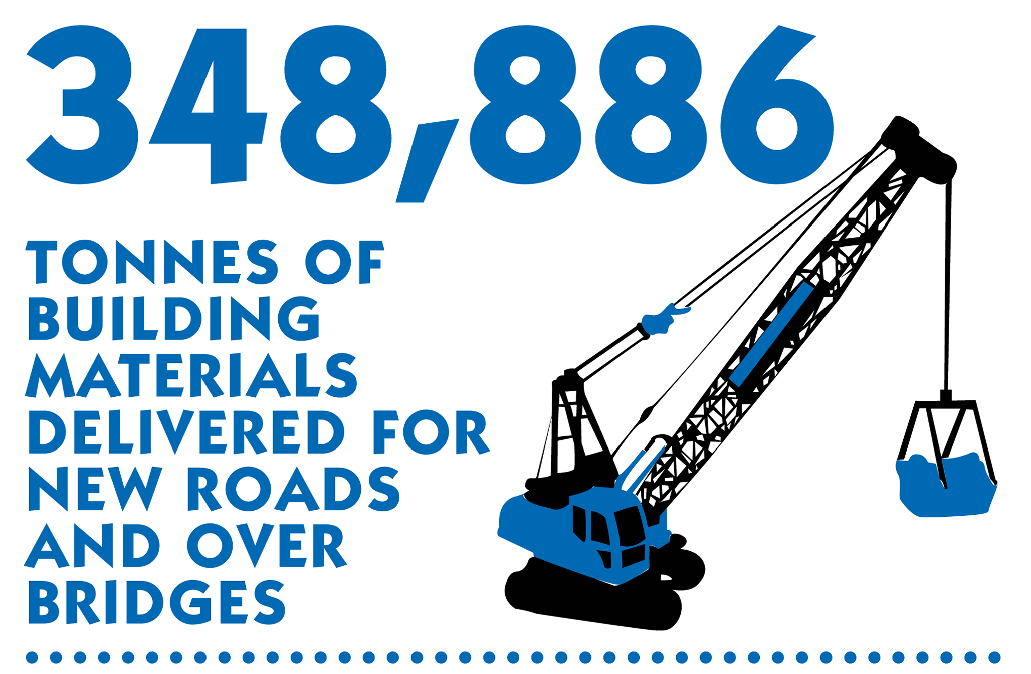 348,886 Tonnes of building materials delivered for new roads and over bridges